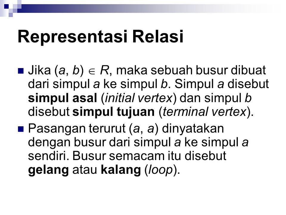 Representasi Relasi 4.