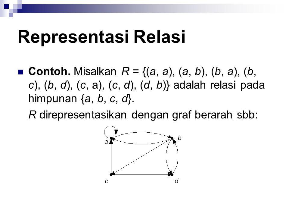 Representasi Relasi Jika (a, b)  R, maka sebuah busur dibuat dari simpul a ke simpul b.