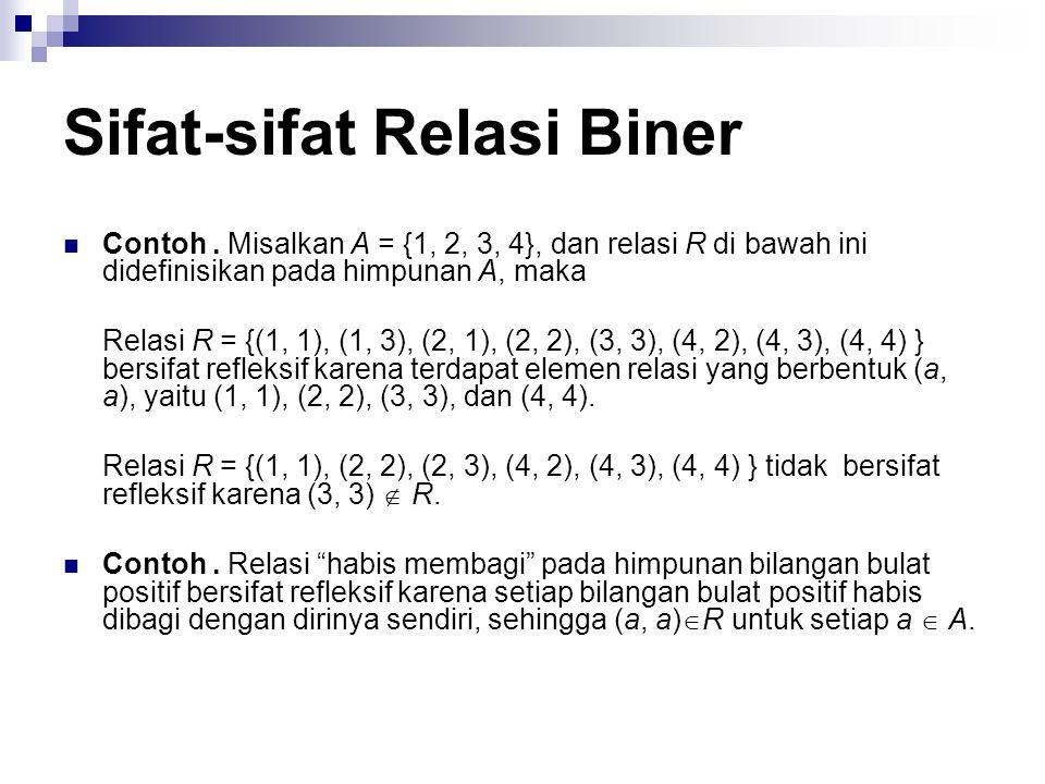 Sifat-sifat Relasi Biner Refleksif (reflexive) Relasi R pada himpunan A disebut refleksif jika (a, a)  R untuk setiap a  A.