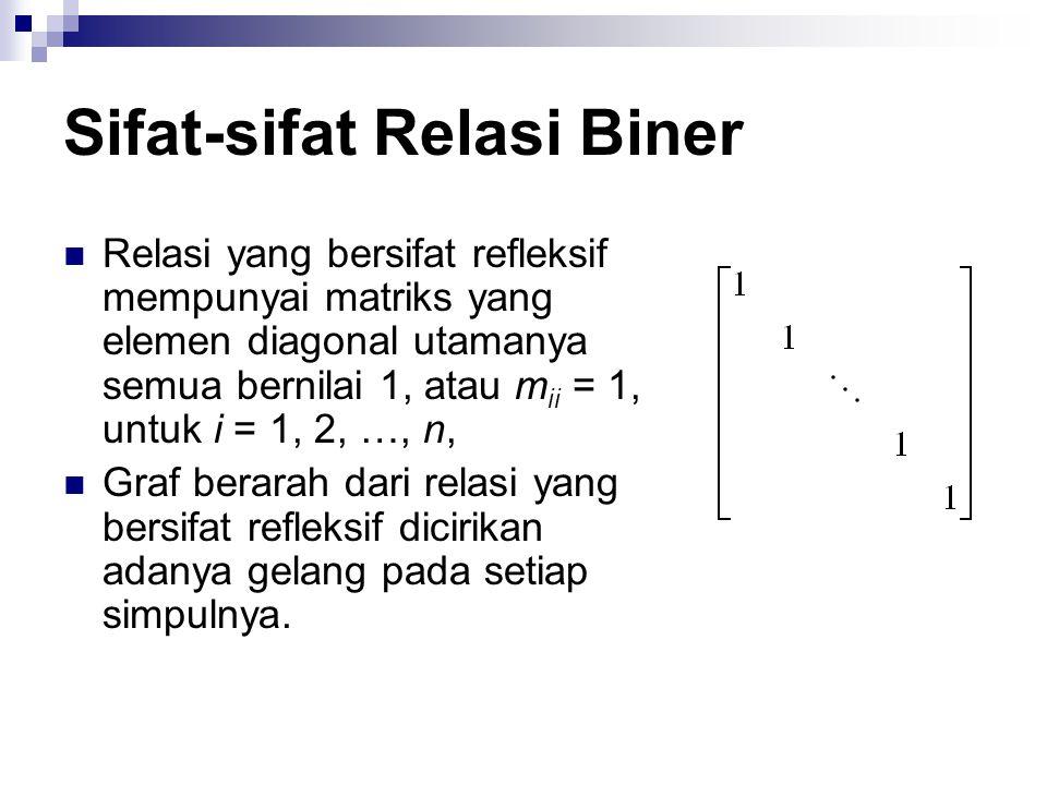 Sifat-sifat Relasi Biner Contoh.