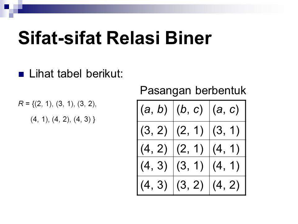 Sifat-sifat Relasi Biner RELASI TRANSITIF : Suatu relasi f: A  A dikatakan transitif bila a f b dan b f c maka a f c (bila a berelasi dgn b dan b berelasi dgn c mk a berelasi dengan c), untuk setiap a,b,c €A.