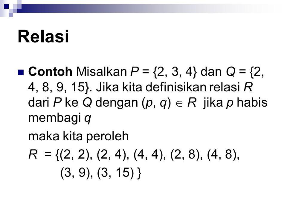 Relasi Misalkan A = {Amir, Budi, Cecep}, B = {MA2333, DU1203, MA2113, MA2513} A  B = {(Amir, MA2333), (Amir, DU1203), (Amir, MA2113), (Amir, T MA2513), (Budi, MA2333), (Budi, DU1203), (Budi, MA2113), (Budi, MA2513), (Cecep, MA2333), (Cecep, DU1203), (Cecep, MA2113), (Amir, MA2513)} Misalkan R adalah relasi yang menyatakan mata kuliah yang diambil oleh mahasiswa pada Semester Ganjil, yaitu R = {(Amir, MA2333), (Amir, MA2113), (Budi, MA2113), (Budi, MA2513), (Cecep, MA2513) }  - Dapat dilihat bahwa R  (A  B),  - A adalah daerah asal R, dan B adalah daerah hasil R.