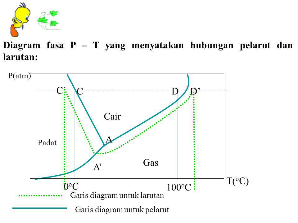 PENURUNAN TEKANAN UAP (∆P) Hasil Eksperiment Francois Raoult Keterangan: Xt = XB = fraksi mol zat terlarut XP= XA = fraksi mol zat pelarut ∆P = Penuru