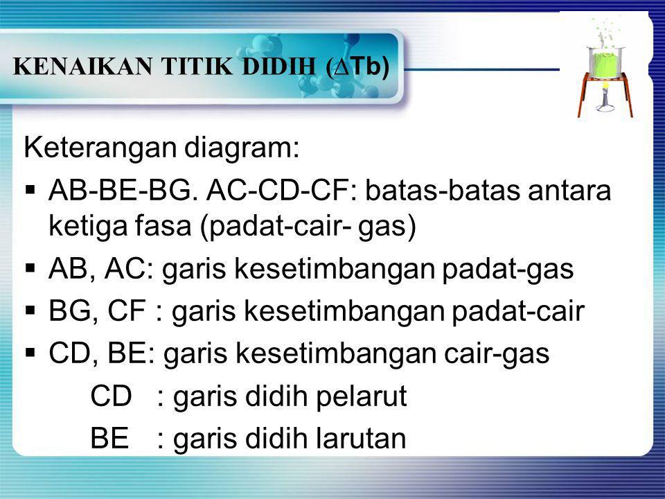 Padat Cair Gas G F E D B C TfTf TbTb P(atm) T( o C) KENAIKAN TITIK DIDIH ( ∆Tb) T f pelarut Pelarut Larutan T f larutan T b larutanT b pelarut