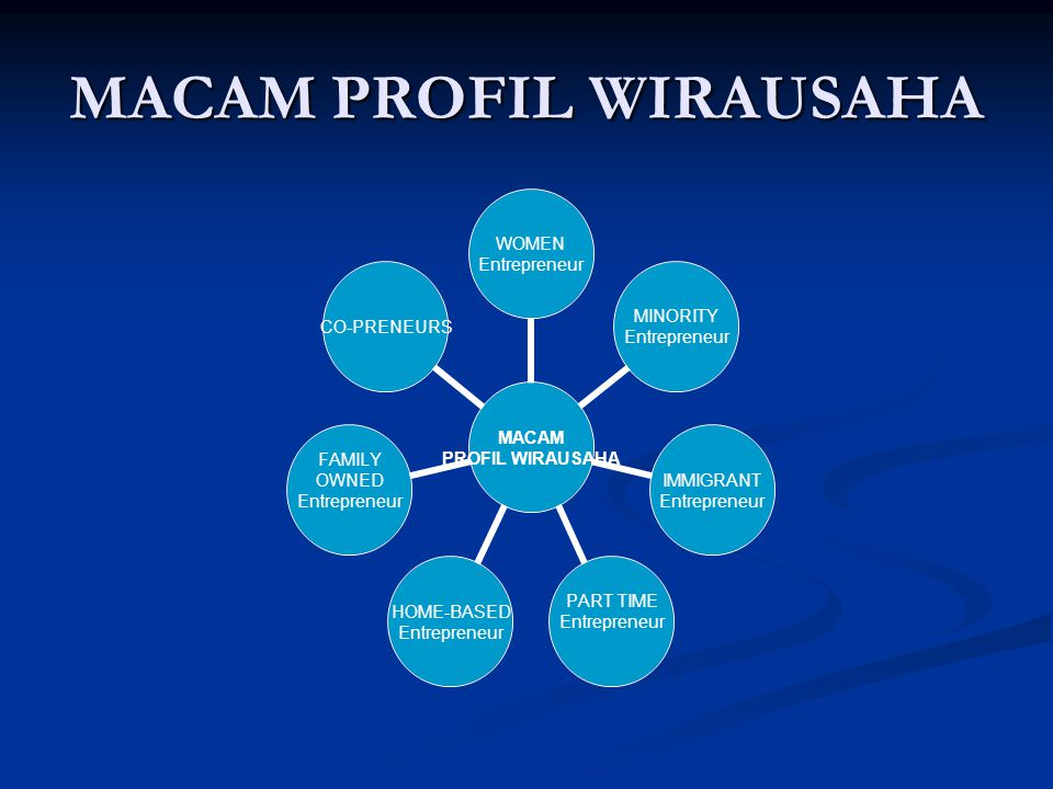 MACAM PROFIL WIRAUSAHA MACAM PROFIL WIRAUSAHA WOMEN Entrepreneur MINORITY Entrepreneur IMMIGRANT Entrepreneur PART TIME Entrepreneur HOME- BASED Entrepreneur FAMILY OWNED Entrepreneur CO- PRENEURS