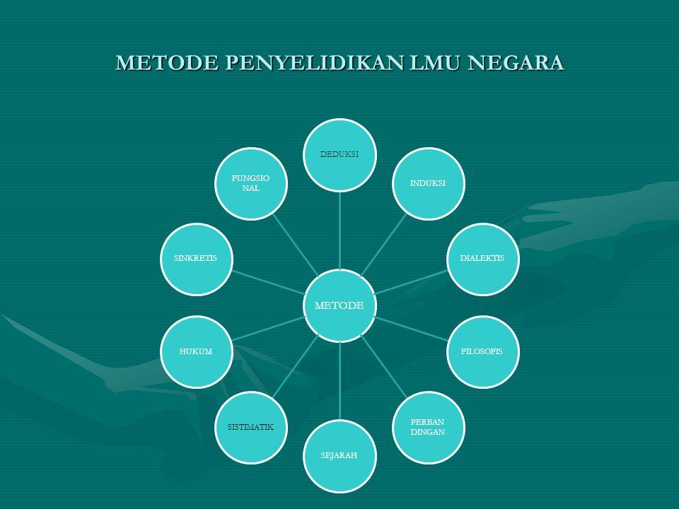 METODE PENYELIDIKAN LMU NEGARA METODE DEDUKSIINDUKSIDIALEKTISFILOSOFIS PERBAN DINGAN SEJARAHSISTIMATIKHUKUMSINKRETIS FUNGSIO NAL