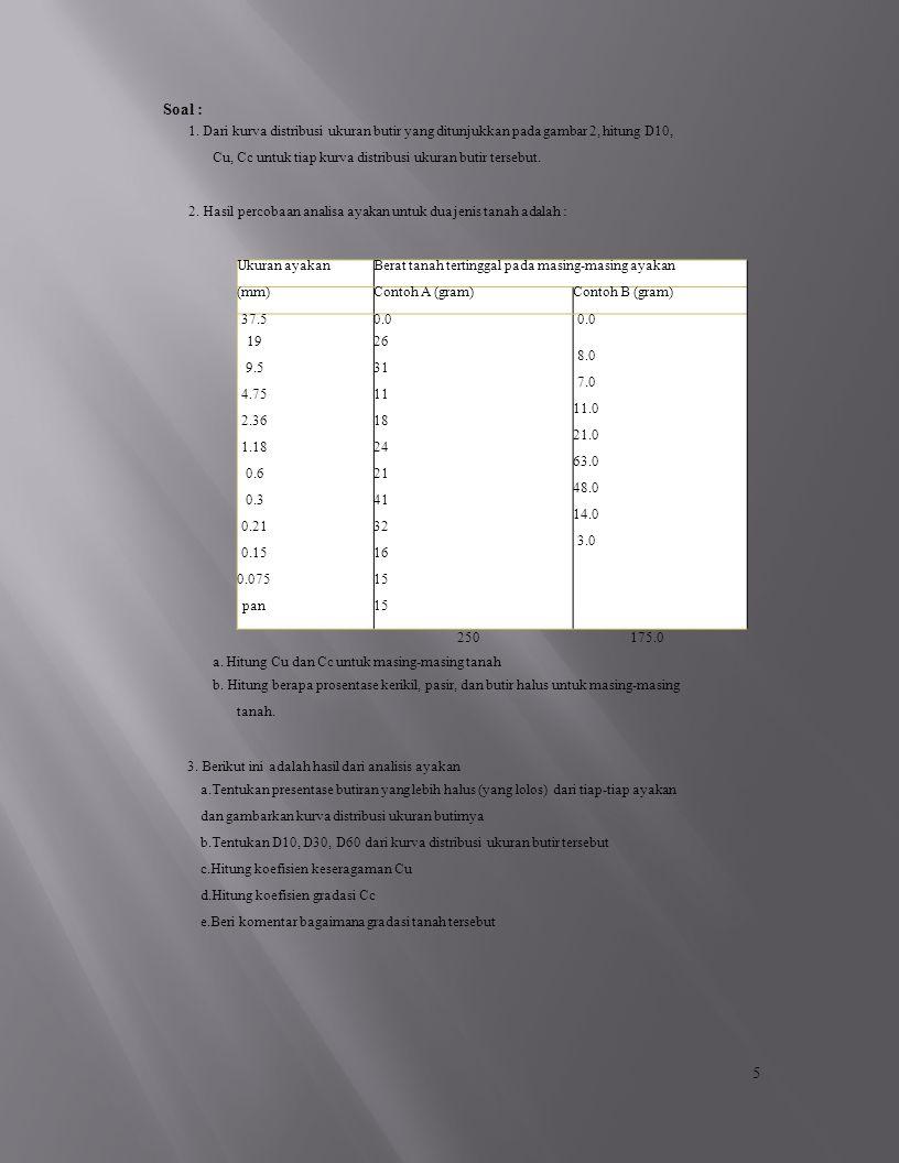 Ukuran ayakanBerat tanah tertinggal pada masing-masing ayakan (mm)Contoh A (gram)Contoh B (gram) 37.5 19 9.5 4.75 2.36 1.18 0.6 0.3 0.21 0.15 0.075 pan 0.0 26 31 11 18 24 21 41 32 16 15 0.0 8.0 7.0 11.0 21.0 63.0 48.0 14.0 3.0 Soal : 1.