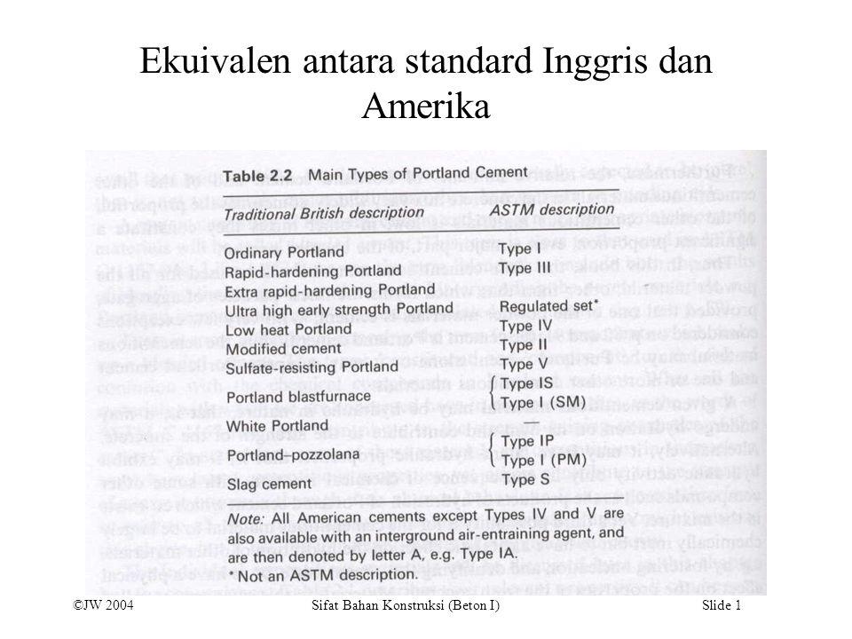 ©JW 2004 Sifat Bahan Konstruksi (Beton I) Slide 1 Ekuivalen antara standard Inggris dan Amerika
