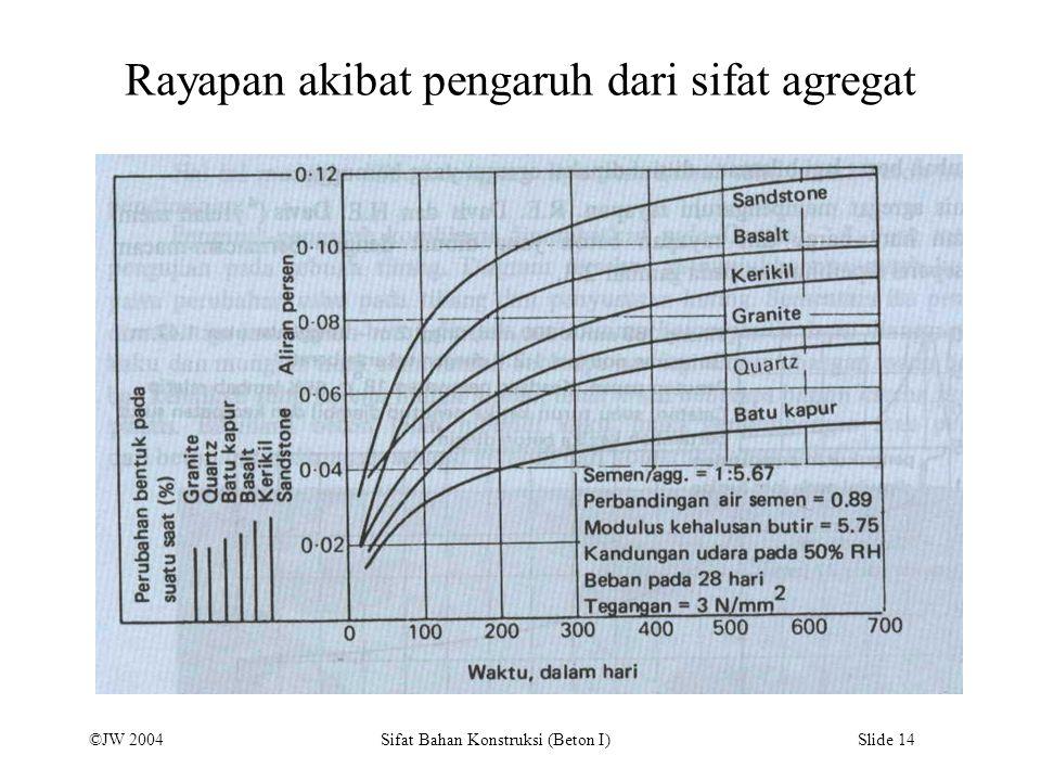 ©JW 2004 Sifat Bahan Konstruksi (Beton I) Slide 14 Rayapan akibat pengaruh dari sifat agregat