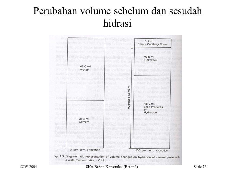 ©JW 2004 Sifat Bahan Konstruksi (Beton I) Slide 16 Perubahan volume sebelum dan sesudah hidrasi
