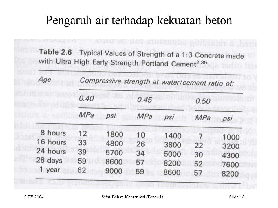 ©JW 2004 Sifat Bahan Konstruksi (Beton I) Slide 18 Pengaruh air terhadap kekuatan beton