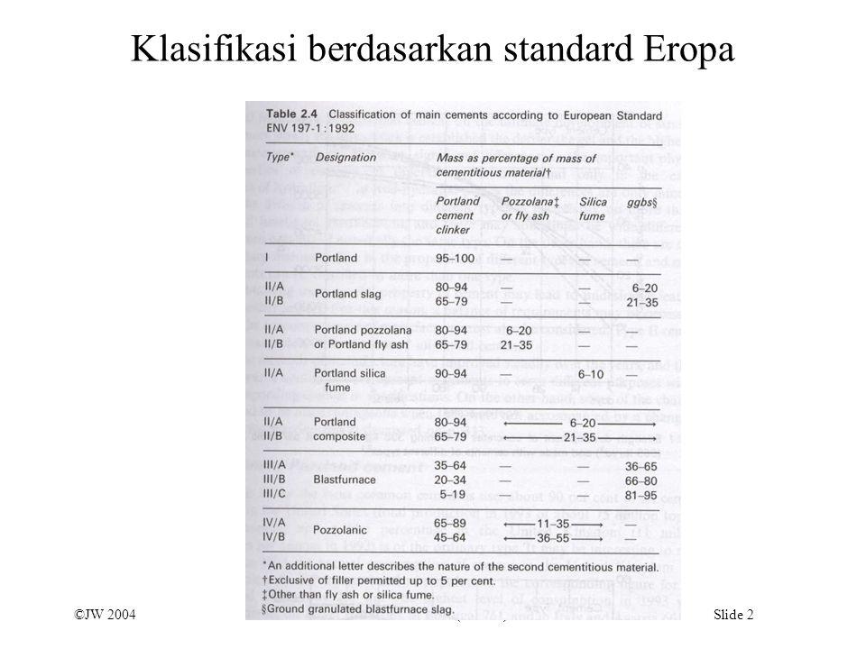 ©JW 2004 Sifat Bahan Konstruksi (Beton I) Slide 3 Batas dari senyawa untuk tiap-tiap jenis semen