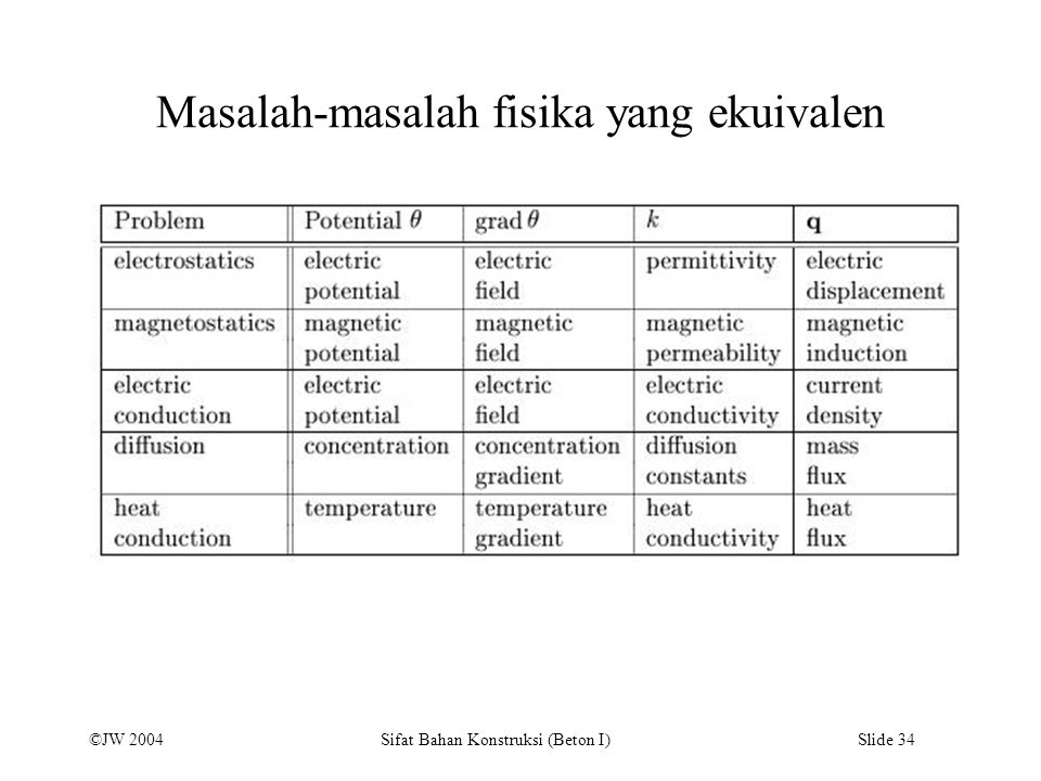 ©JW 2004 Sifat Bahan Konstruksi (Beton I) Slide 34 Masalah-masalah fisika yang ekuivalen