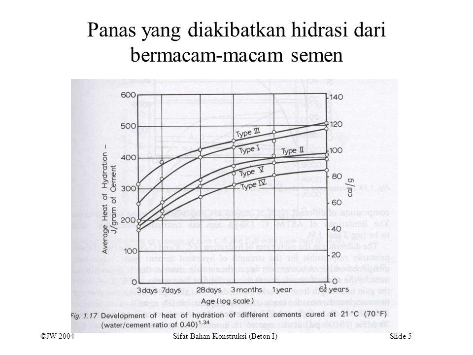 ©JW 2004 Sifat Bahan Konstruksi (Beton I) Slide 5 Panas yang diakibatkan hidrasi dari bermacam-macam semen
