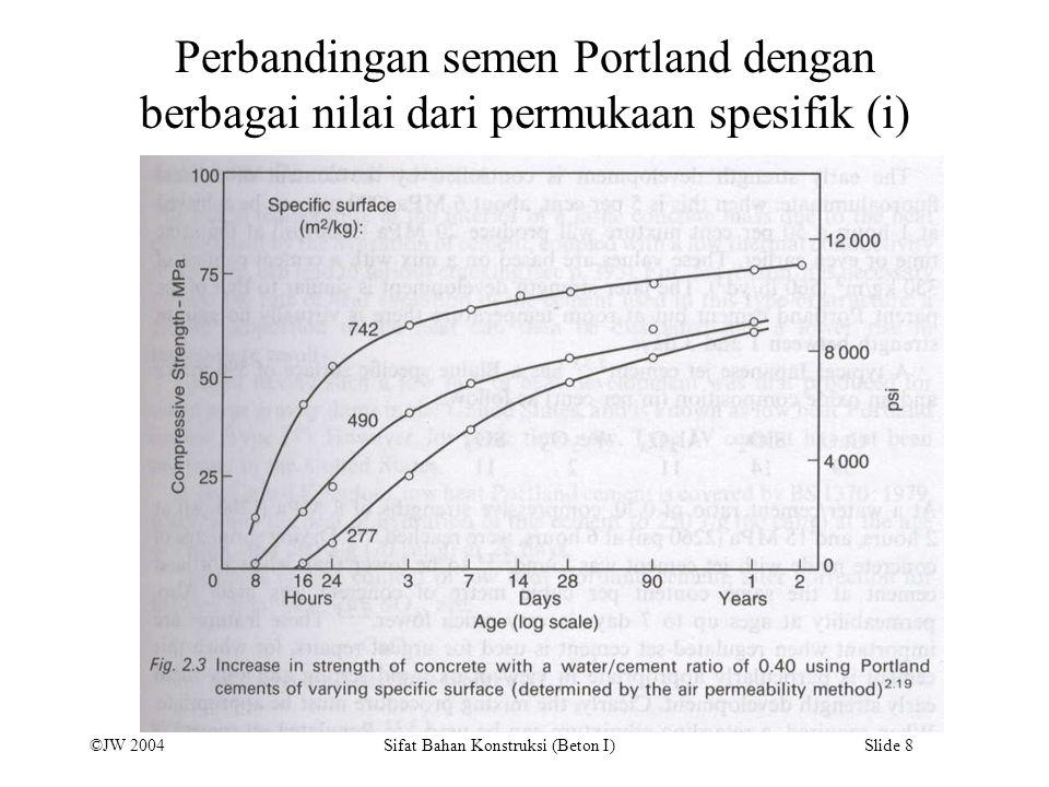 ©JW 2004 Sifat Bahan Konstruksi (Beton I) Slide 8 Perbandingan semen Portland dengan berbagai nilai dari permukaan spesifik (i)