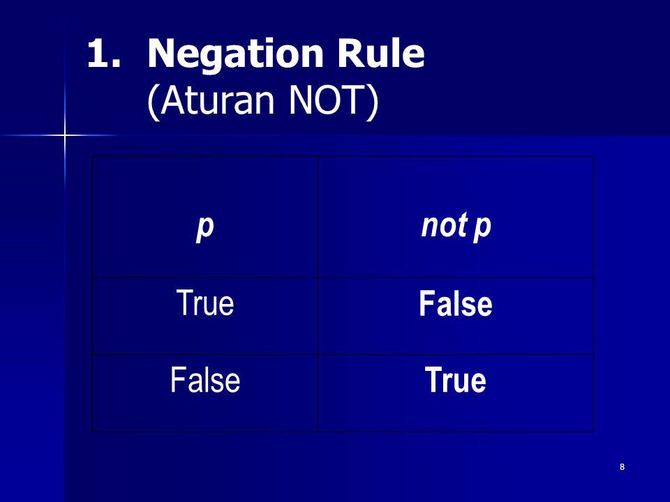 8 1. 1.Negation Rule (Aturan NOT) pnot p True False True