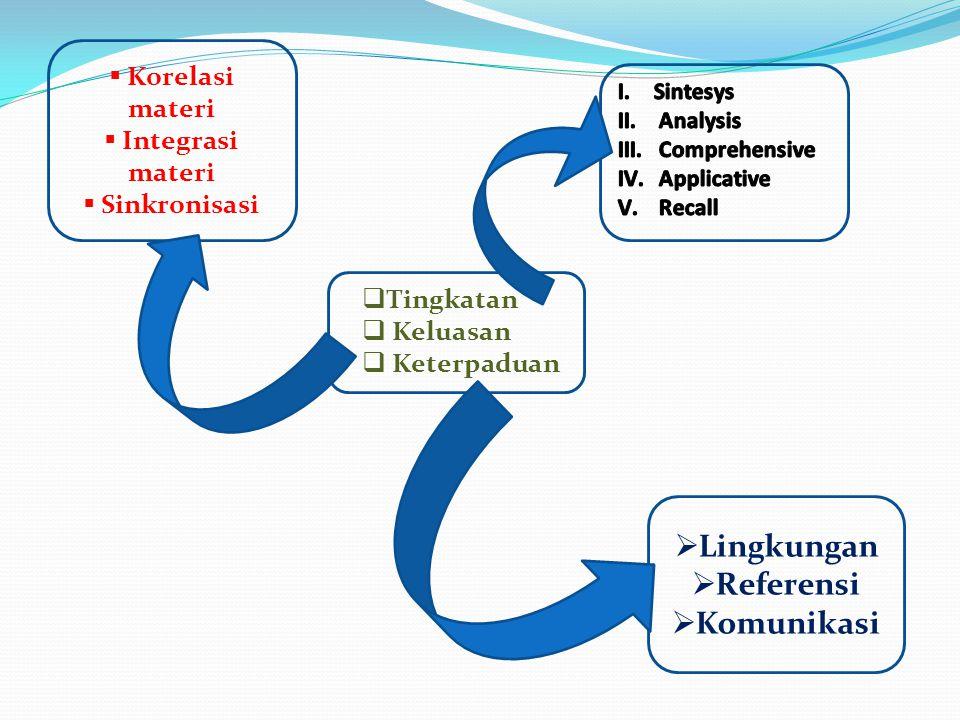  Tingkatan  Keluasan  Keterpaduan  Lingkungan  Referensi  Komunikasi  Korelasi materi  Integrasi materi  Sinkronisasi