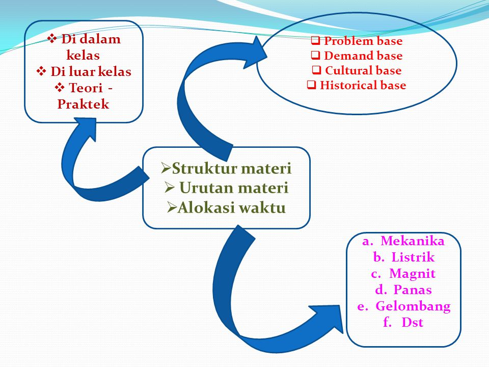  Struktur materi  Urutan materi  Alokasi waktu  Problem base  Demand base  Cultural base  Historical base a.Mekanika b.Listrik c.Magnit d.Panas
