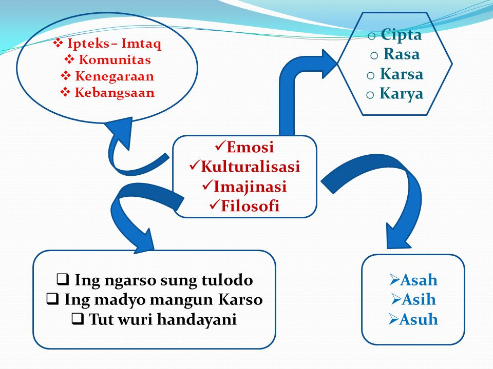 Sifat / Besaran Pengaruh / Medan Interaksi / Gaya Penggabungan / Pemusnahan Interaksi / Gaya Pengaruh / Medan Diversitas