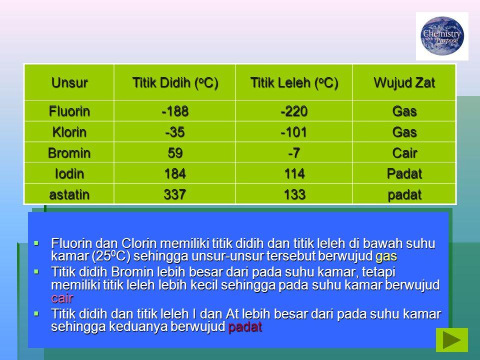 Unsur Titik Didih ( o C) Titik Leleh ( o C) Wujud Zat Fluorin-188-220Gas Klorin-35-101Gas Bromin59-7Cair Iodin184114Padat astatin337133padat  Fluorin