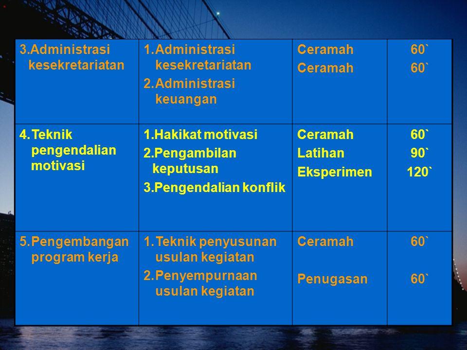 3.Administrasi kesekretariatan 1.Administrasi kesekretariatan 2.Administrasi keuangan Ceramah 60` 4.Teknik pengendalian motivasi 1.Hakikat motivasi 2.Pengambilan keputusan 3.Pengendalian konflik Ceramah Latihan Eksperimen 60` 90` 120` 5.Pengembangan program kerja 1.Teknik penyusunan usulan kegiatan 2.Penyempurnaan usulan kegiatan Ceramah Penugasan 60`