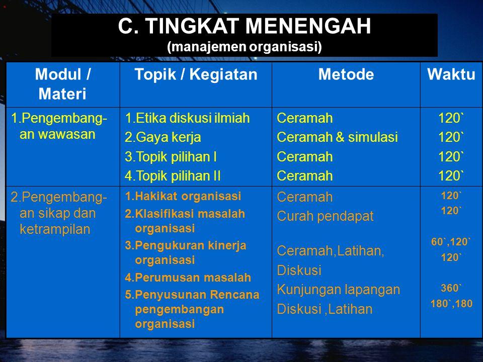 C. TINGKAT MENENGAH (manajemen organisasi) Modul / Materi Topik / KegiatanMetodeWaktu 1.Pengembang- an wawasan 1.Etika diskusi ilmiah 2.Gaya kerja 3.T