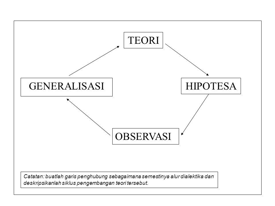 GENERALISASI TEORI HIPOTESA OBSERVASI Catatan: buatlah garis penghubung sebagaimana semestinya alur dialektika dan deskripsikanlah siklus pengembangan
