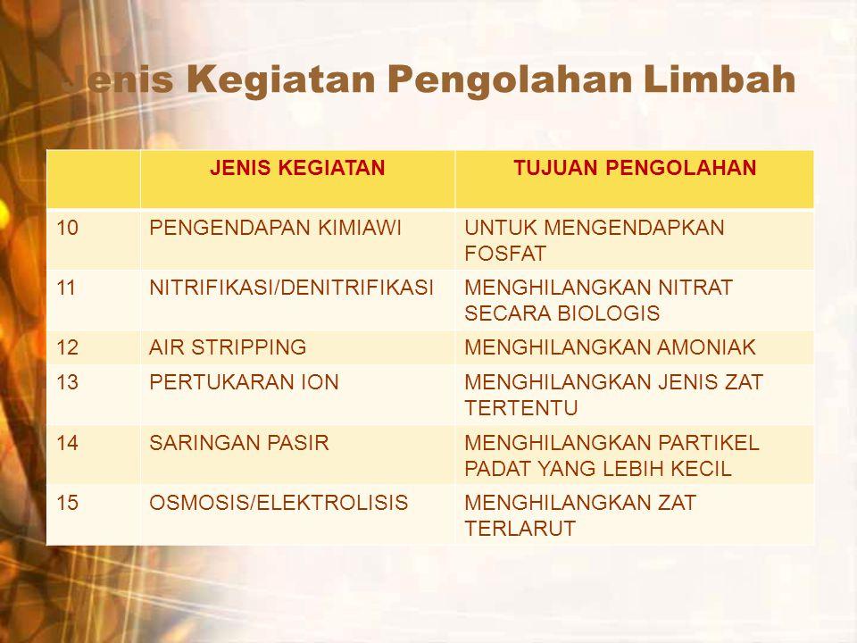Jenis Kegiatan Pengolahan Limbah JENIS KEGIATANTUJUAN PENGOLAHAN 10PENGENDAPAN KIMIAWIUNTUK MENGENDAPKAN FOSFAT 11NITRIFIKASI/DENITRIFIKASIMENGHILANGK