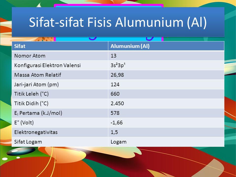 Dragon Fly Sifat-sifat Fisis Alumunium (Al) SifatAlumunium (Al) Nomor Atom13 Konfigurasi Elektron Valensi3s²3p¹ Massa Atom Relatif26,98 Jari-jari Atom (pm)124 Titik Leleh (°C)660 Titik Didih (°C)2.450 Eᵢ Pertama (k.J/mol)578 E° (Volt)-1,66 Elektronegativitas1,5 Sifat LogamLogam
