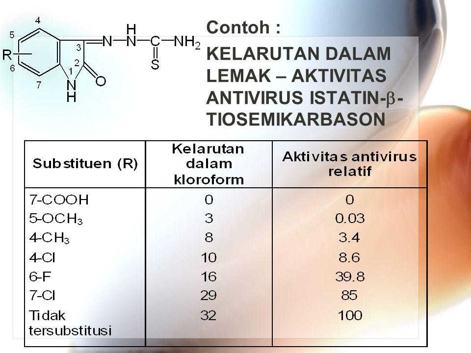 Contoh : KELARUTAN DALAM LEMAK – AKTIVITAS ANTIVIRUS ISTATIN-  - TIOSEMIKARBASON