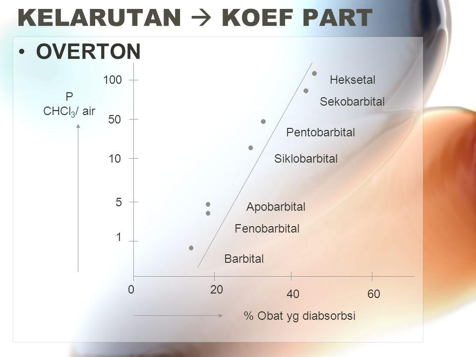 KELARUTAN  KOEF PART OVERTON Barbital Fenobarbital Apobarbital Siklobarbital Pentobarbital Sekobarbital Heksetal 1 5 10 50 100 020 4060 % Obat yg dia