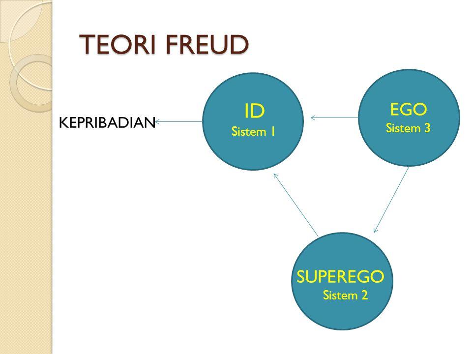TEORI FREUD KEPRIBADIAN ID Sistem 1 EGO Sistem 3 SUPEREGO Sistem 2