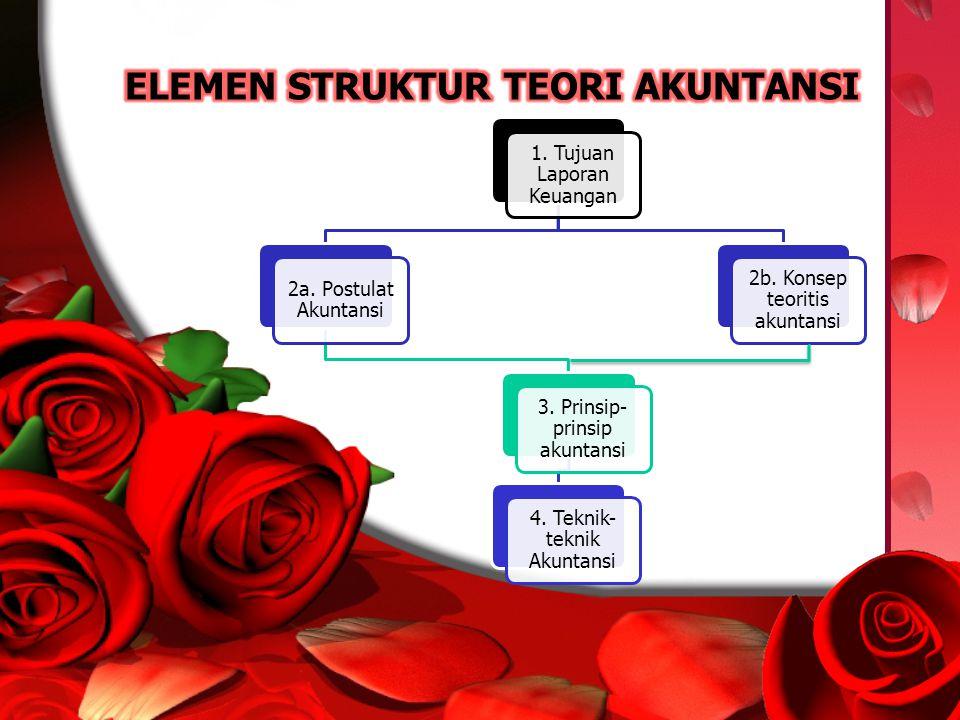 1. Tujuan Laporan Keuangan 2a. Postulat Akuntansi 3. Prinsip- prinsip akuntansi 4. Teknik- teknik Akuntansi 2b. Konsep teoritis akuntansi