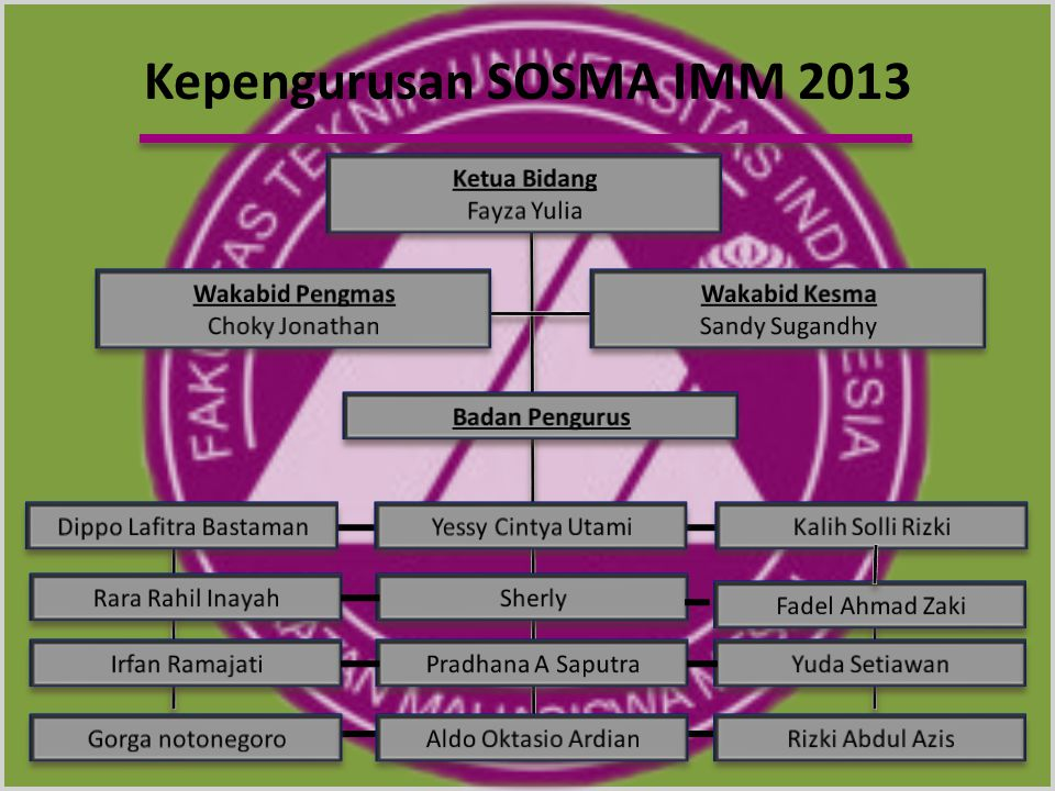 vv Kepengurusan SOSMA IMM 2013