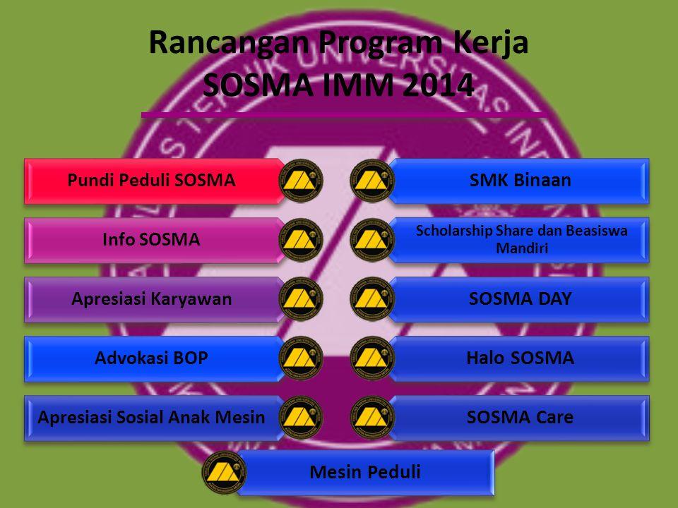 Rancangan Program Kerja SOSMA IMM 2014 Pundi Peduli SOSMA Info SOSMA Apresiasi Karyawan Advokasi BOP Apresiasi Sosial Anak Mesin SMK Binaan Scholarshi
