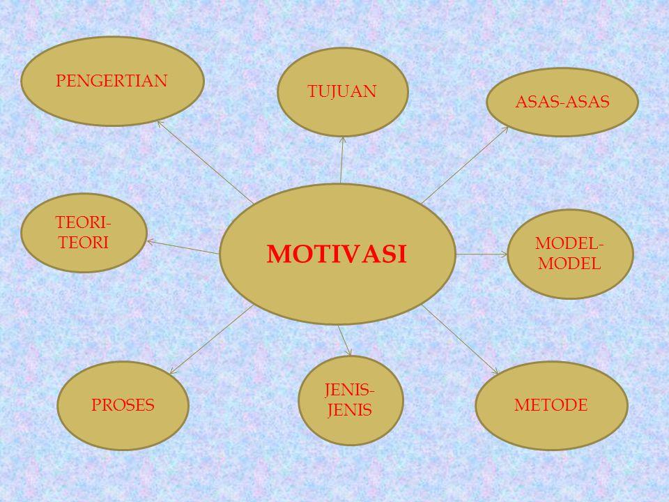 MOTIVASI PENGERTIAN TUJUAN ASAS-ASAS MODEL- MODEL METODE JENIS- JENIS PROSES TEORI- TEORI
