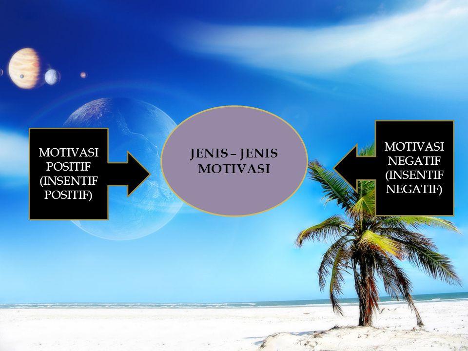 JENIS – JENIS MOTIVASI POSITIF (INSENTIF POSITIF) MOTIVASI NEGATIF (INSENTIF NEGATIF)