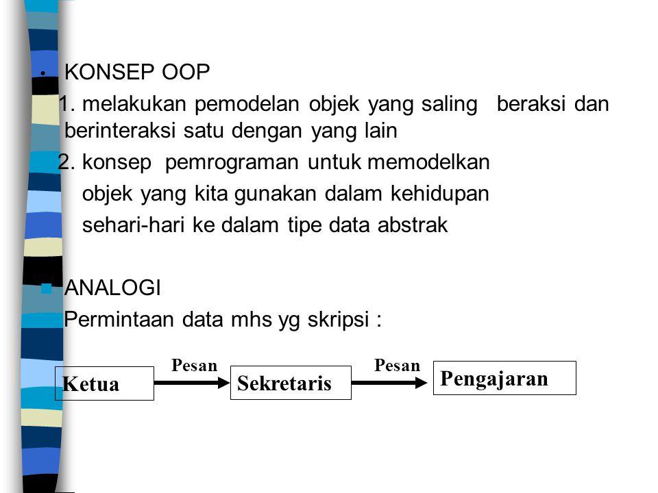 KONSEP OOP 1. melakukan pemodelan objek yang saling beraksi dan berinteraksi satu dengan yang lain 2. konsep pemrograman untuk memodelkan objek yang k