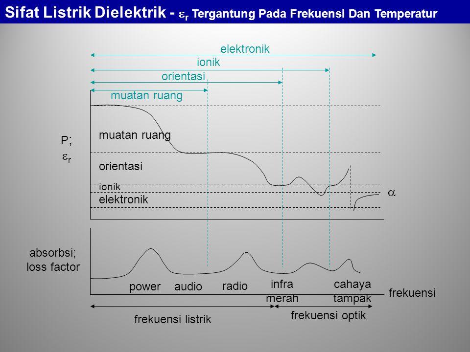frekuensi listrik frekuensi optik frekuensi power audio radio infra merah cahaya tampak P;rP;r absorbsi; loss factor muatan ruang orientasi ionik elektronik orientasi muatan ruang ionik elektronik  Sifat Listrik Dielektrik -  r Tergantung Pada Frekuensi Dan Temperatur