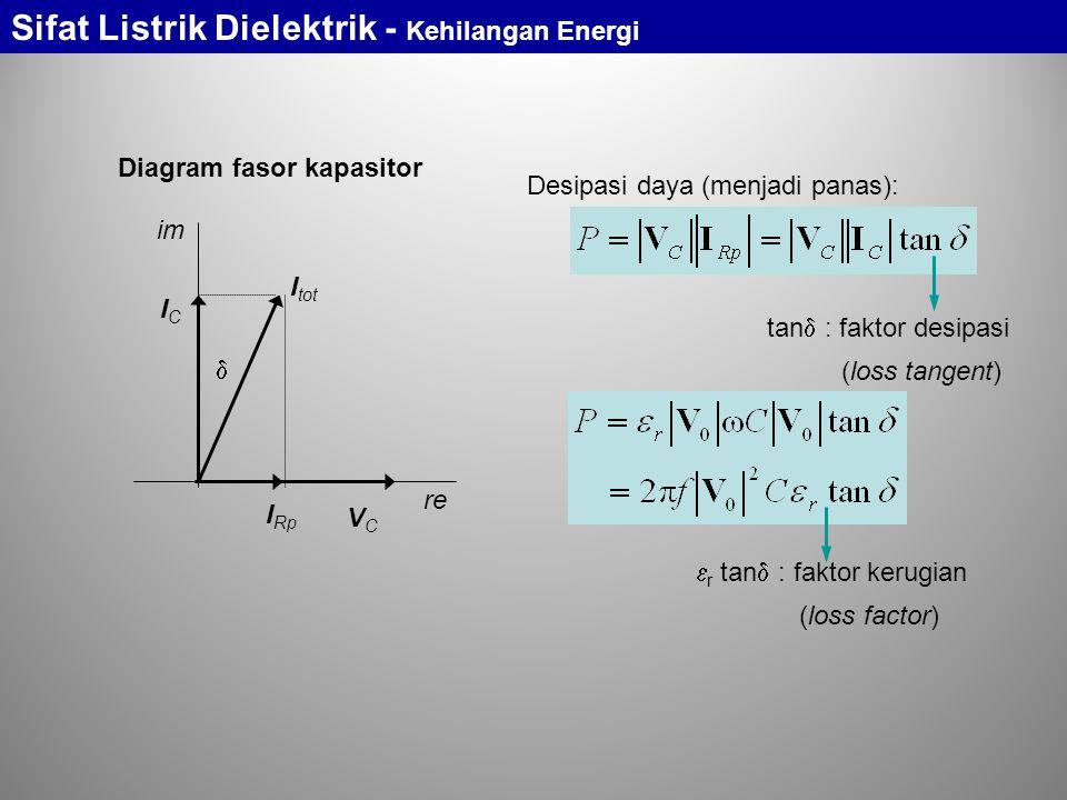 tan  : faktor desipasi (loss tangent) Diagram fasor kapasitor im re I Rp ICIC I tot  VCVC Desipasi daya (menjadi panas):  r tan  : faktor kerugian (loss factor) Sifat Listrik Dielektrik - Kehilangan Energi