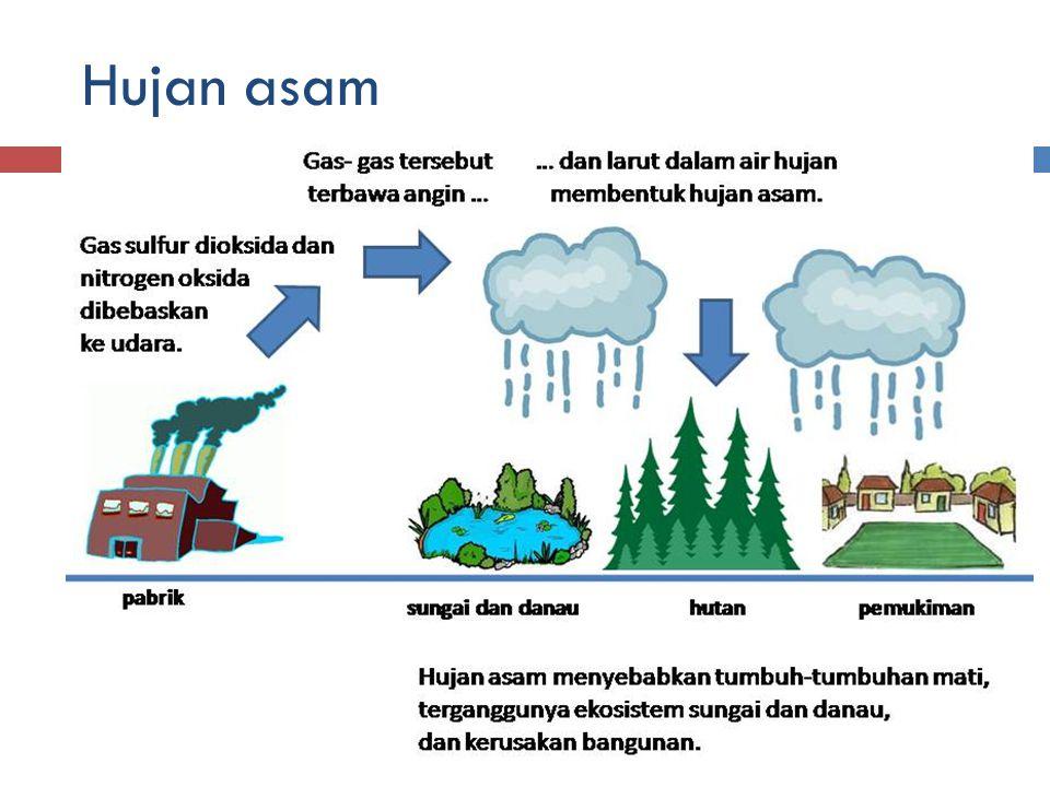 Hujan asam