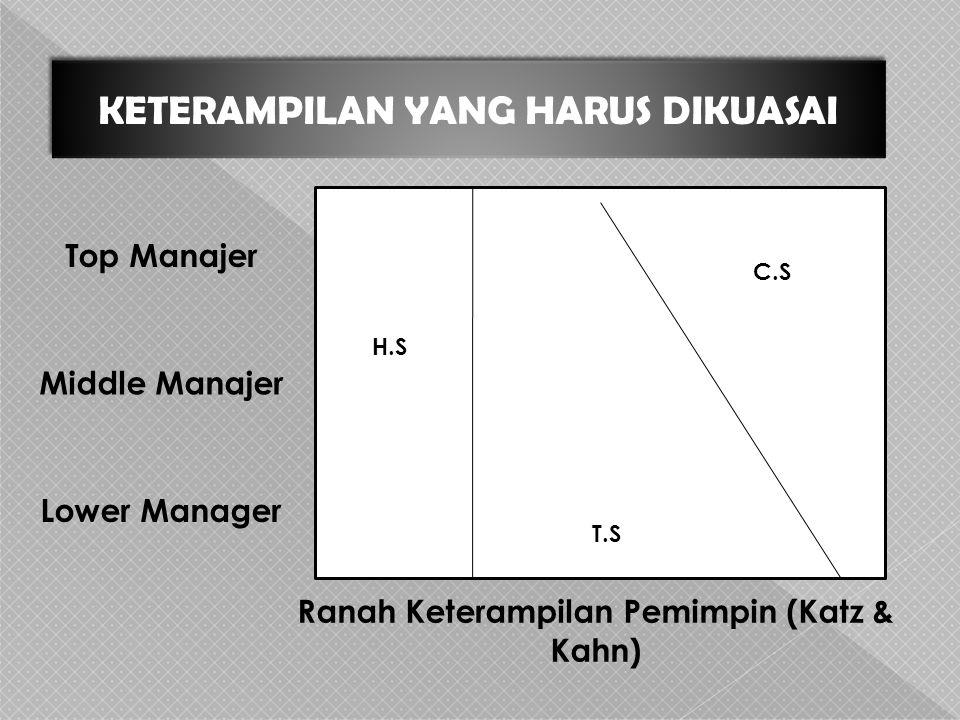 KETERAMPILAN YANG HARUS DIKUASAI H.S T.S C.S Top Manajer Middle Manajer Lower Manager Ranah Keterampilan Pemimpin (Katz & Kahn)