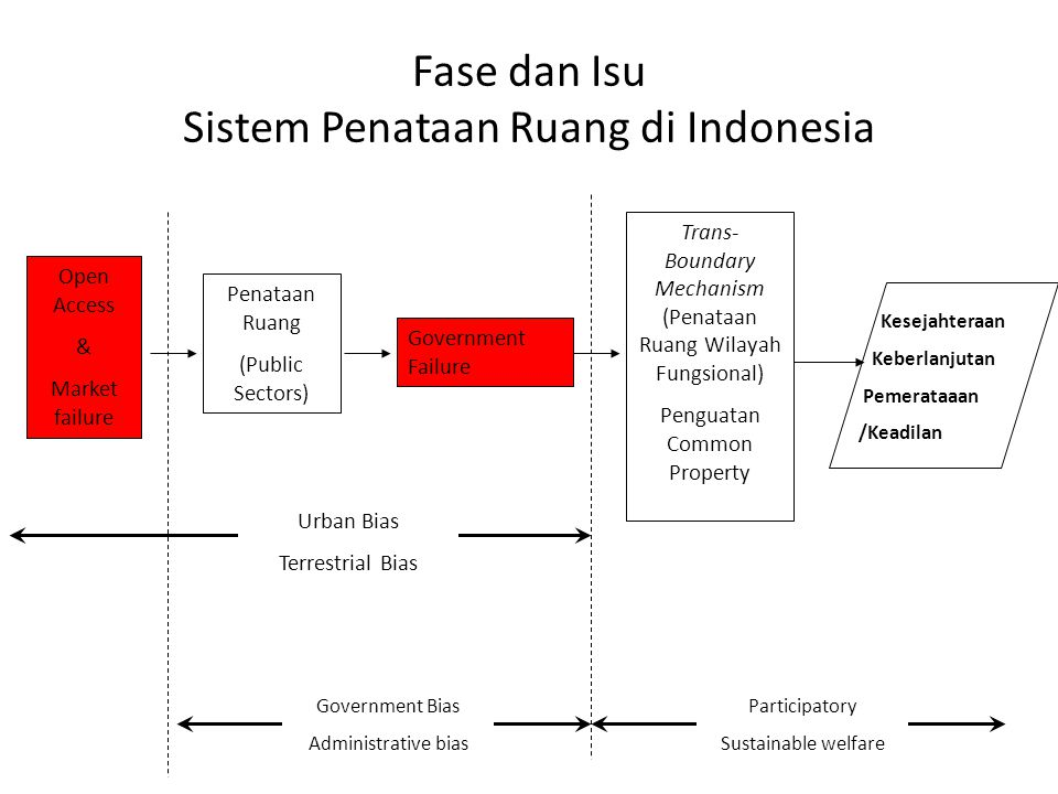 Fase dan Isu Sistem Penataan Ruang di Indonesia Open Access & Market failure Penataan Ruang (Public Sectors) Government Failure Trans- Boundary Mechanism (Penataan Ruang Wilayah Fungsional) Penguatan Common Property Urban Bias Terrestrial Bias Government Bias Administrative bias Participatory Sustainable welfare Kesejahteraan Keberlanjutan Pemerataaan /Keadilan