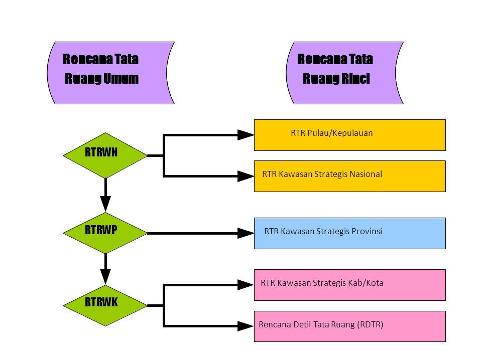 Rencana Tata Ruang Umum Rencana Tata Ruang Rinci RTRWN RTRWK RTRWP RTR Pulau/Kepulauan RTR Kawasan Strategis Nasional RTR Kawasan Strategis Provinsi R