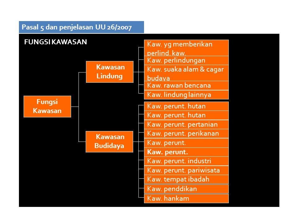 Fungsi Kawasan Kawasan Lindung Kawasan Budidaya Kaw. yg memberikan perlind. kaw. bawahannya Kaw. perlindungan setempat Kaw. suaka alam & cagar budaya