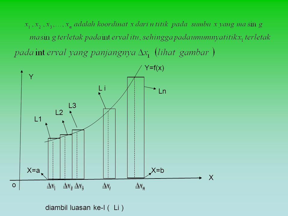Luas sebagai limit jumlah Y X o X=a X=b Y=f(x)