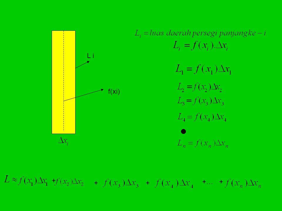 Y o X L1 L2 L3 Ln diambil luasan ke-I ( Li ) X=bX=a L i