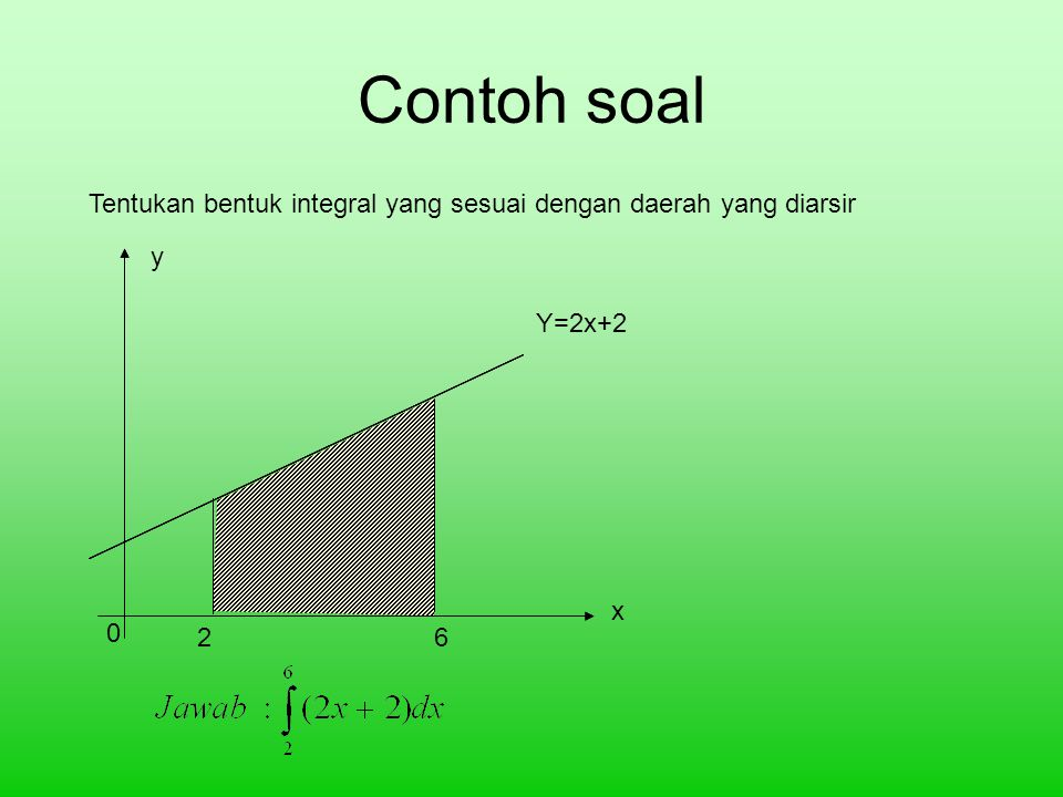 Y X o X=a X=b Y=f(x) Kesimpulan Daerah yang dibatasi oleh kurva y=f(x),dengan sb x dari x=a s/d x=b adalah: