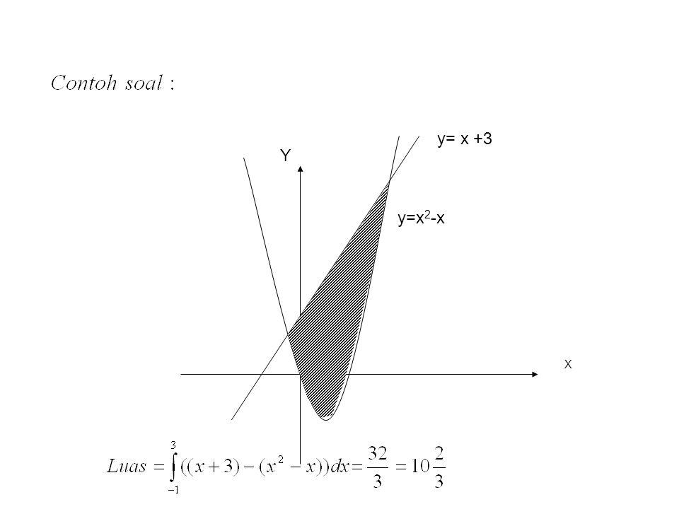 a b Y=f( x ) y=g(x) y x Contoh soal