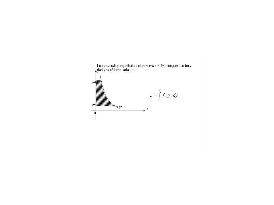 0 x y y=sin2x Contoh 2 : Tentukan luas daerah yang dibatasi oleh : Kurva y=cos2x dan y= sin2x y= cos2x